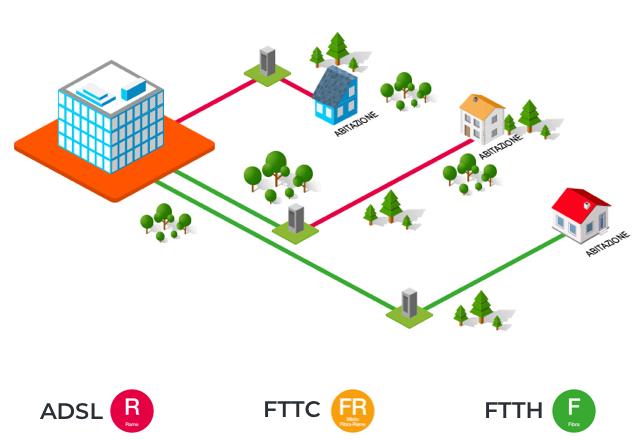 Risultati immagini per Fibra VDSL, FTTC e FTTH: che differenze e qual è meglio?