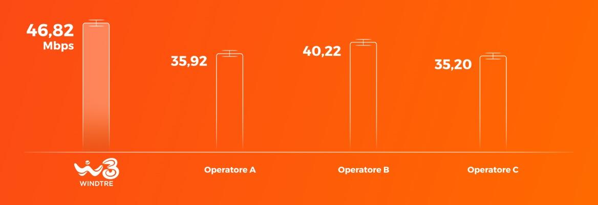 Grafico velocità media download - Ookla - WINDTRE